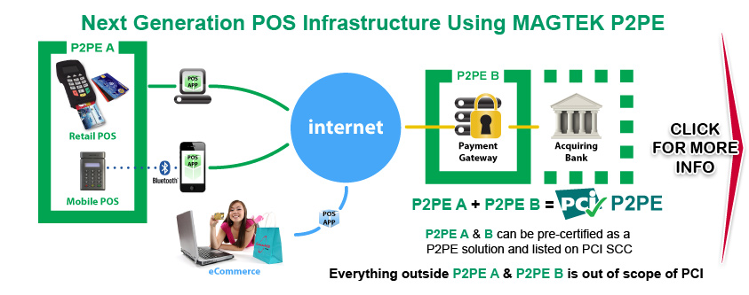P2PE POS Terminals